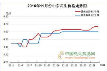 2016年11月份花生行情分析报告 ()