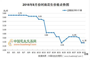 2016年9月份花生行情分析报告 ()