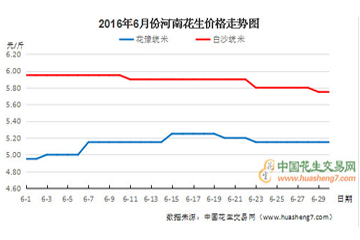 2016年7月份花生行情分析报告 ()