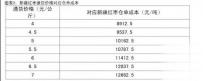 09.22新疆红枣现货价格对应仓单成本价