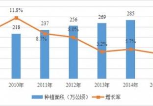 中国红枣行业发展简析(2009年-2015年) ()
