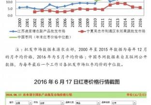 我国红枣产业发展情况分析 ()