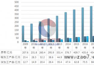 2017-2018年中国红枣产业细分产品市场规模及增长情况统计回顾(图) ()