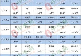 产区以晴或多云天气为主 局部地区有小雨 ()