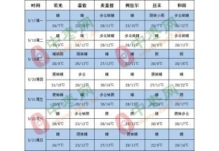新疆地区多小雨天气 北方气温回升 ()