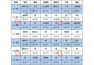 黄淮江淮强降雨 北方高温暂退场 ()