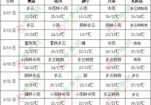 华北东北降雨仍偏多 江南江淮等地多高温 ()