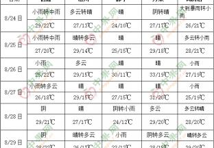 华北东北多降雨 ()