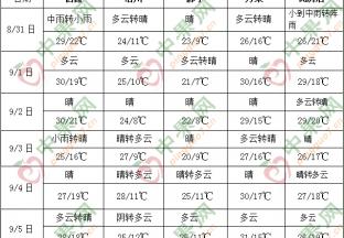 西南地区东部东北等地多降雨 ()
