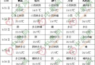 西南地区东部江南华南等地多降雨 ()