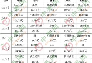 西南地区东部江南多阴雨 冷空气活动频繁 ()