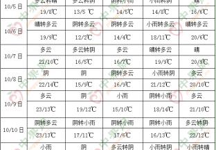 西南地区东部江汉等地多阴雨 ()
