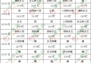 华西地区持续多阴雨 南海低值系统活跃 ()