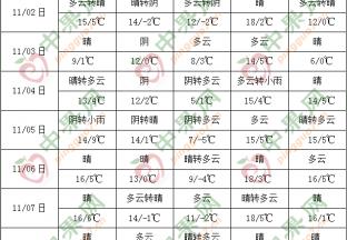 全国气温偏高降水偏少 南海多风雨天气 ()