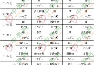 全国大部地区气温明显偏高 南海多风雨天气 ()