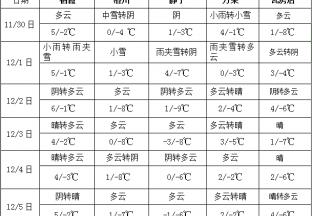 全国大部气温偏低 西北地区东部和华北等地有雨雪 ()