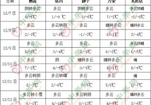 全国大部气温偏低 西南地区东部多阴雨天气 ()