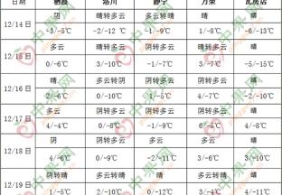 全国大部地区气温偏低 西南地区东部多阴雨 ()