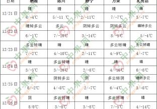北方大部气温偏低 南方地区有阴雨过程 ()