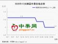 节日备货行情疲软 销区走货增加有限 ()