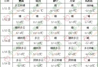 中东部地区气温起伏较大 降水偏少 ()