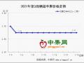 产地备货增多 疫情影响显现 ()