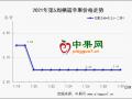 春节备货进入后期  顺价出货成为主流 ()