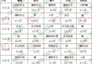 中东部气温起伏较大 南方地区多阴雨 ()