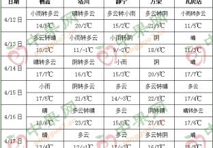 阴雨天气增加 局部产区气温降至0℃以下 ()
