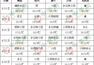 本周降雨頻繁  周中氣溫下降 ()