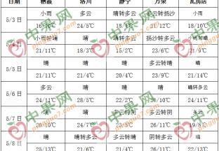 本周天氣晴好 氣溫普遍回升 ()
