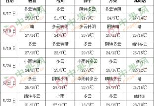 產區天氣晴好  加強果園管理 ()
