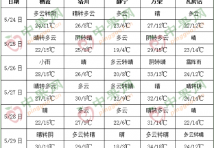 產區天氣晴好  氣溫略有升高 ()