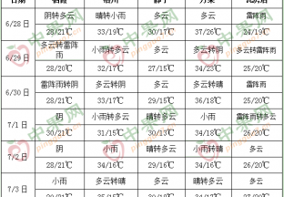 產區多降雨  高溫天持續 ()