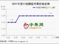 蘋果:拿貨客商有限  產區交易清淡 ()