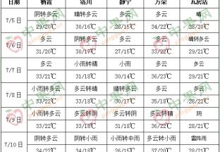 7月降雨增加  加強果園管理 ()