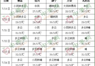 华北黄淮有强降雨 热带低值…