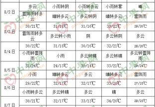 產區降雨頻繁 果園排水需及時 ()