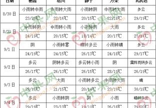 本周产区多降雨 早富士上货受限 ()