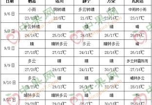 本周天气雨后转晴 产区苹果交易恢复 ()