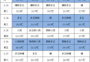 气温回升,国内以晴好天气为主 ()