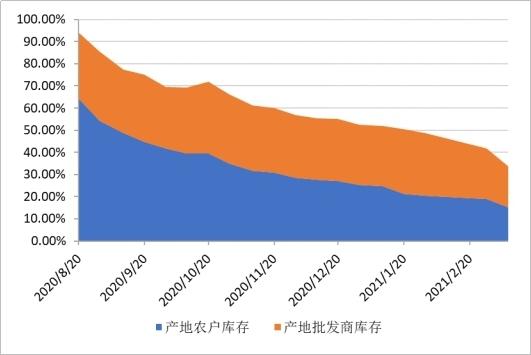 三月上旬市场交易活跃度显著提高,全国花椒价格指数大幅上涨 ()