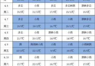 汉源产区小雨不断 不利花椒交易 ()