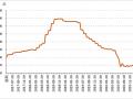 下游市场以观望为主,四月下旬全国花椒价格微跌 ()