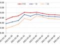 市场观望情绪仍然浓厚,5月上旬全国花椒价格指数微跌 ()