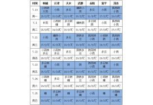 南方产区多降雨  青花椒摘后烘烤注意温度 ()