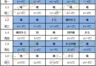 产区天气晴好 气温有所回升 ()