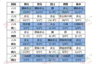 北方地区气温起伏多变 中东部地区有雨雪过程 ()