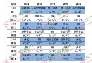 产区气温起伏多变 局部有降雨过程 ()