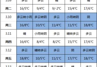 产区气温持续回升 ()